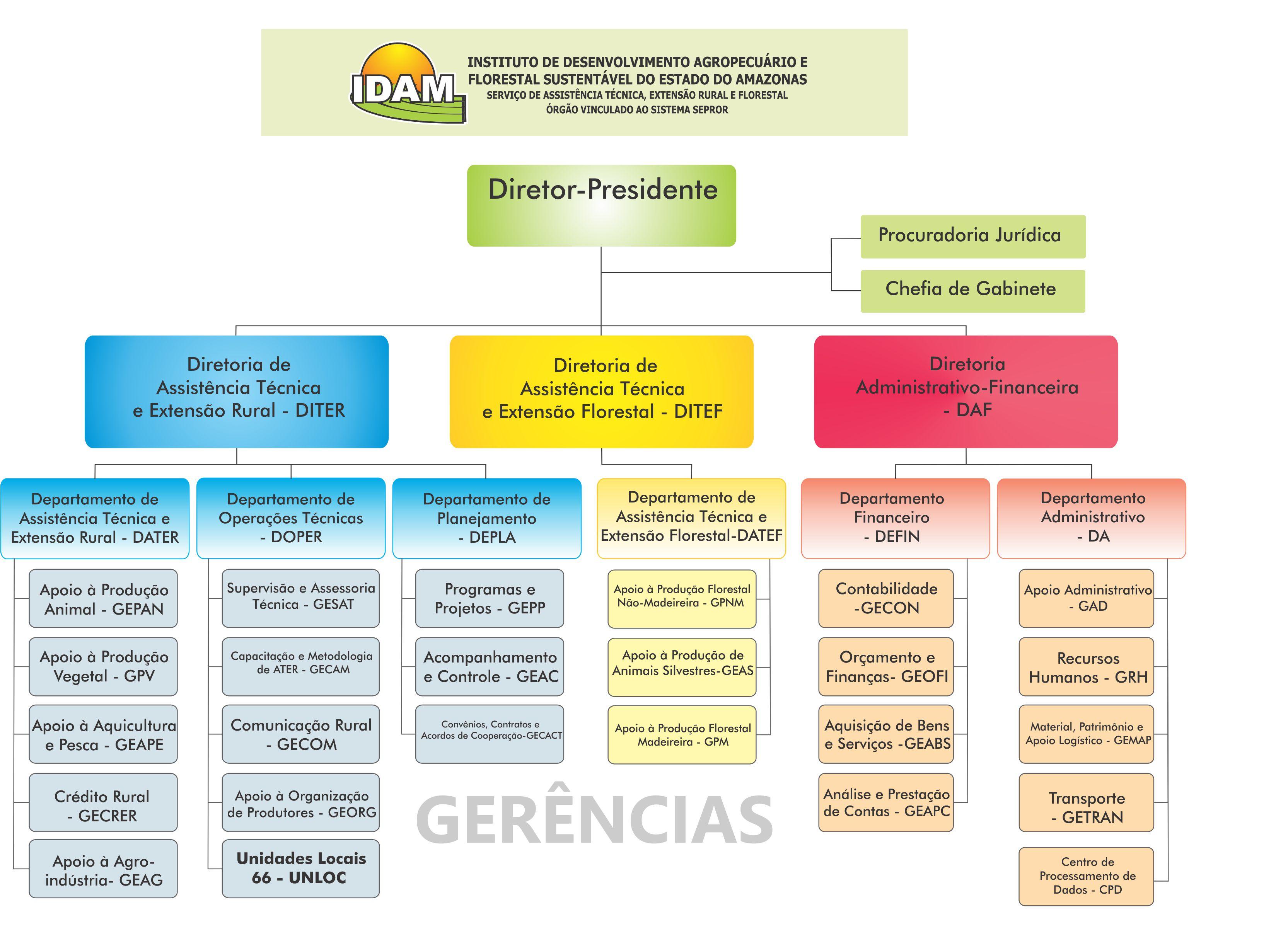 organograma - idam 2015